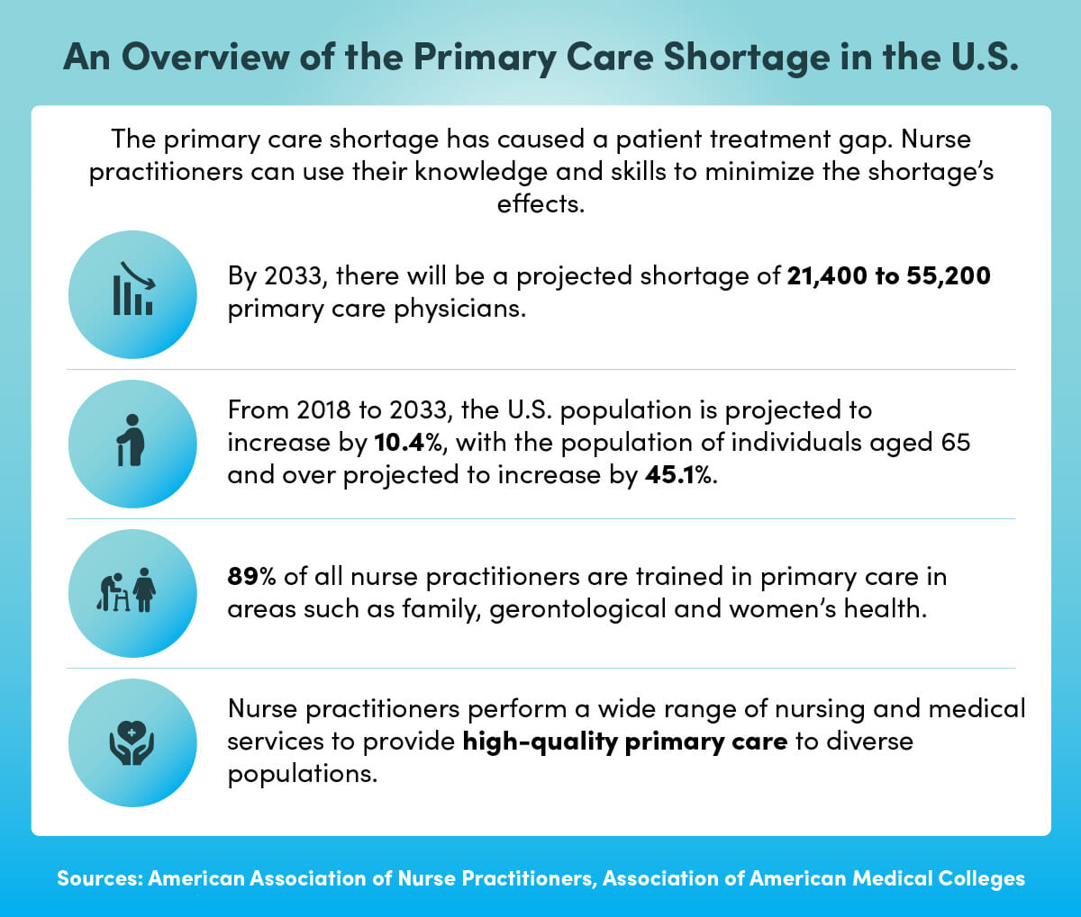 An overview of the primary care shortage in the U.S.