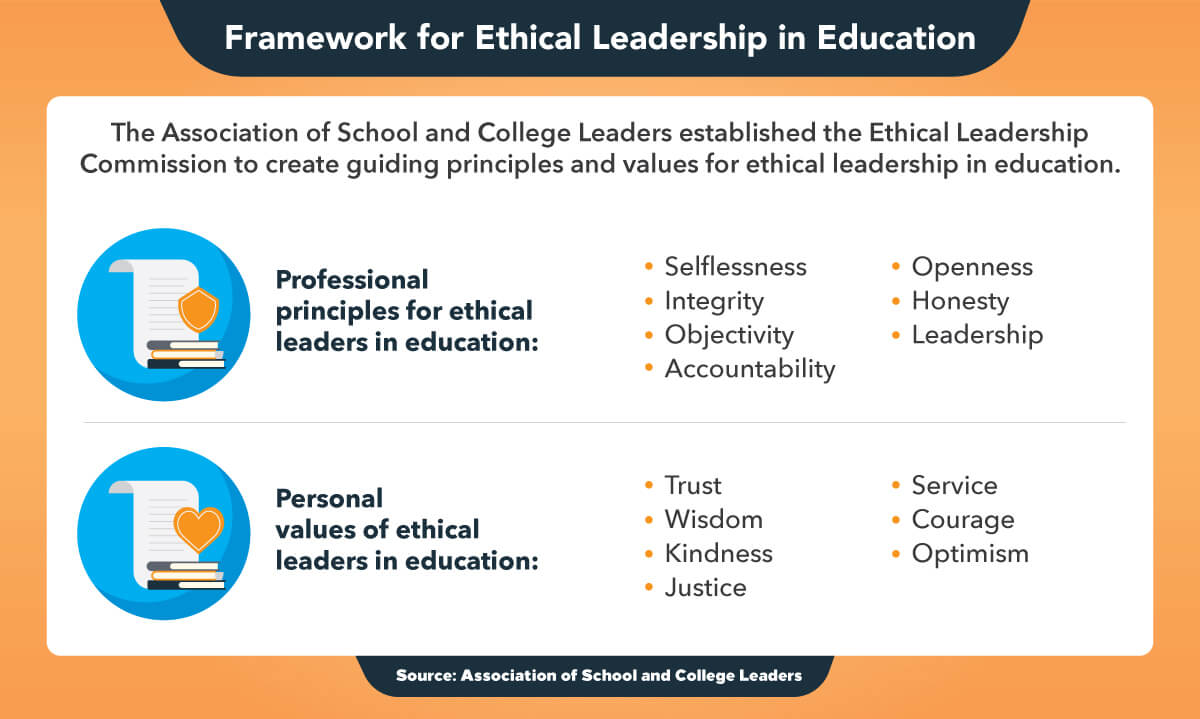 Seven principles and seven values for ethical leaders in education.