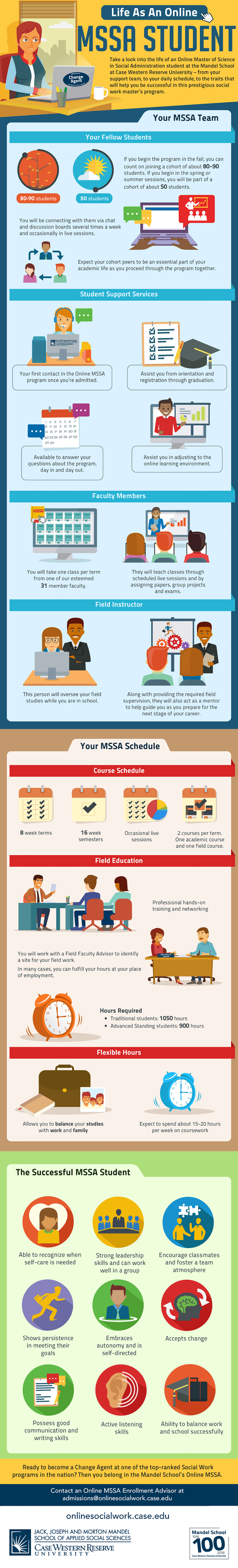 An infographic about life as an online MSSA student by Case Western Reserve University