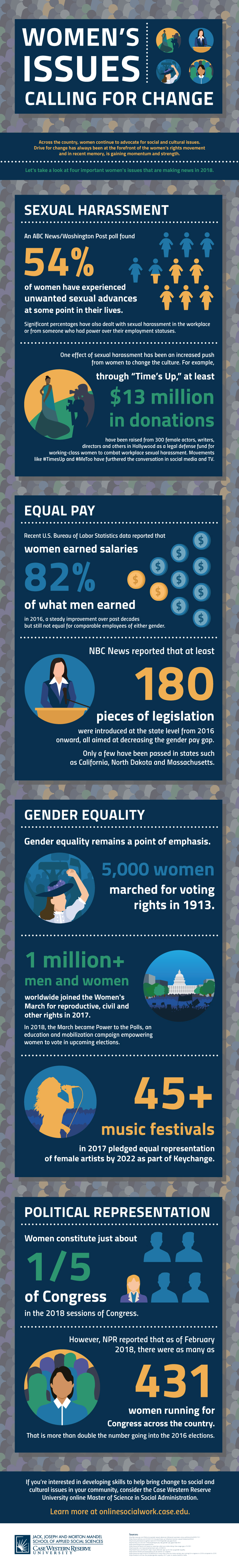 Infographic: Women's Issues Calling for Change