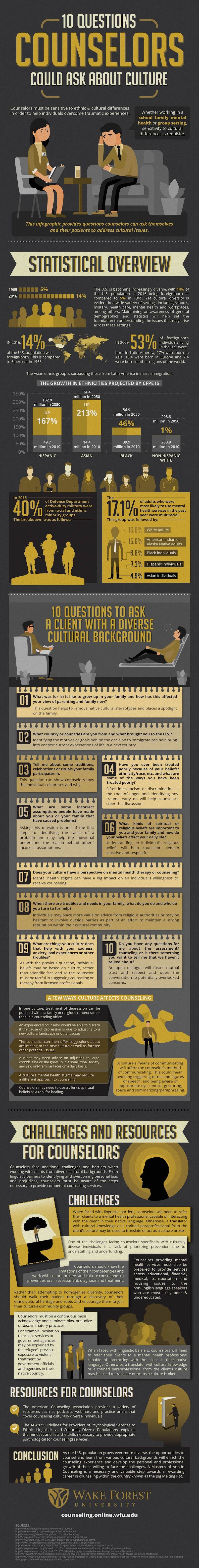 Infographic including 10 Questions Counselors Could Ask About Culture