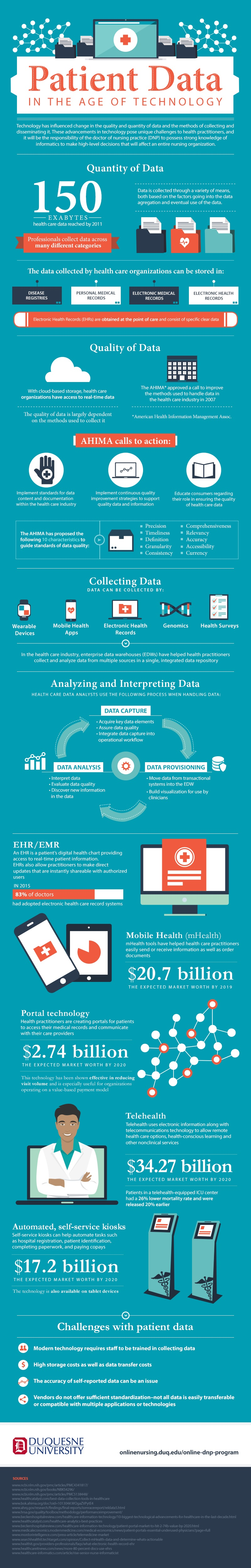 nursing patient data infographic