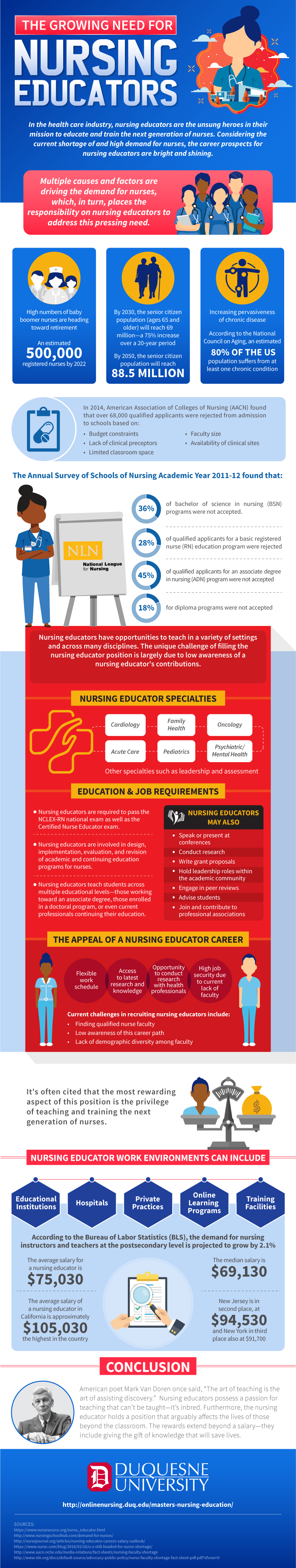 Infographic of the need of nurse educators