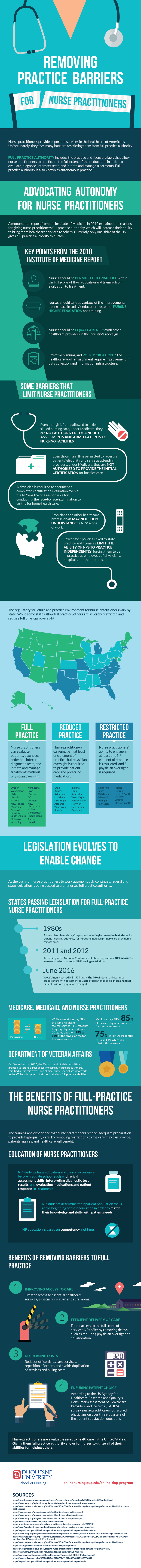 Infographic of removing barriers for nurse practitioners