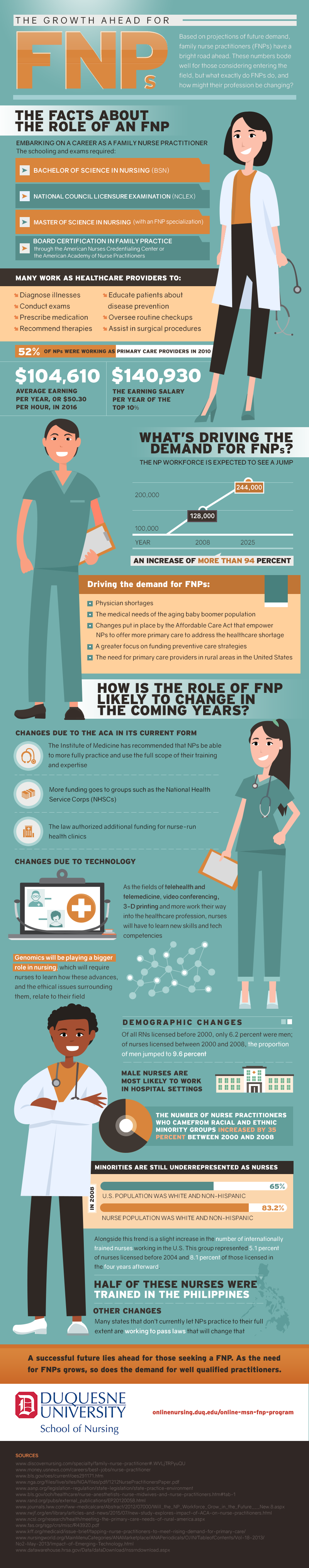 Infographic on The Growth Ahead for FNPs