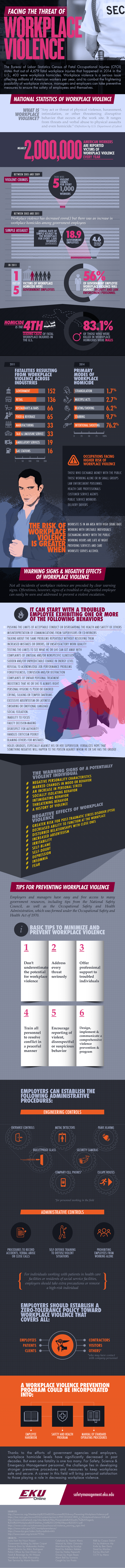 Infograph on Facing the Threat of Workplace Violence