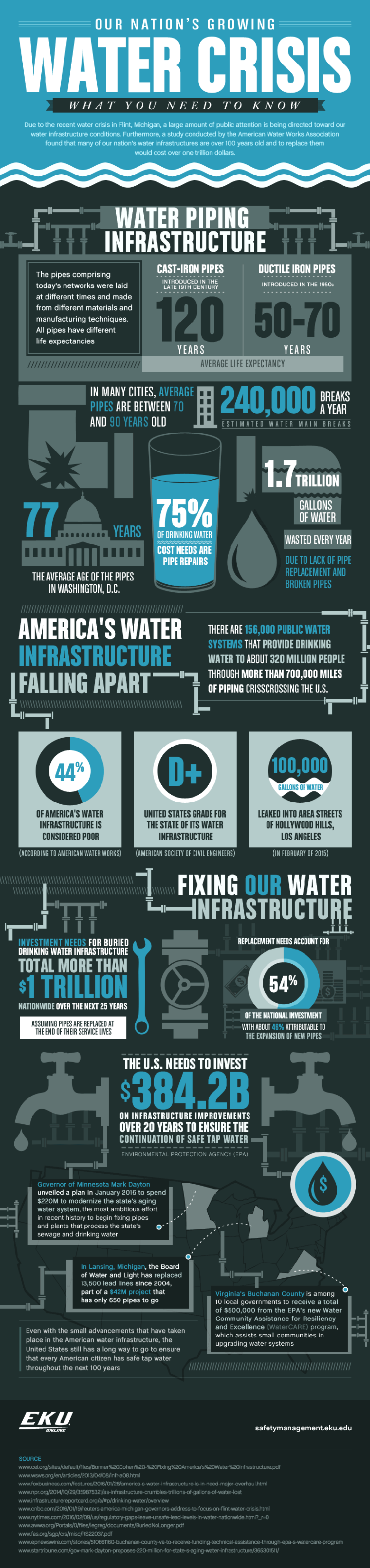 Our Nation's Growing Water Crisis