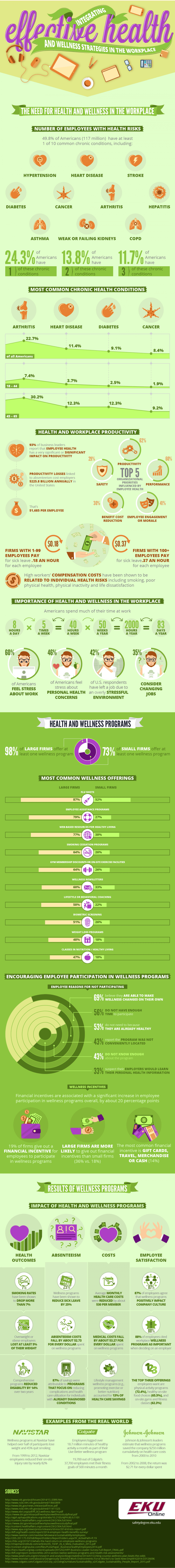 Infographic on Integrating Effective Health and Wellness Strategies in the Workplace