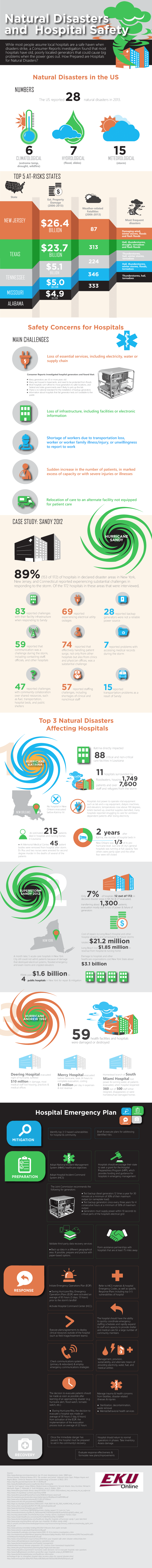 Infographic on National Disasters and Hospital Safety