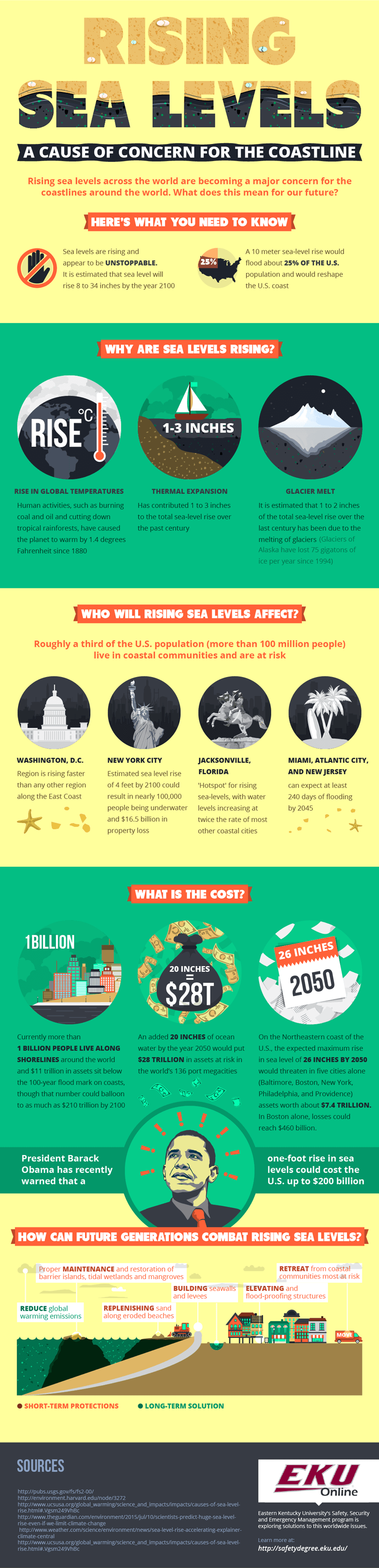 Infographic on Rising Sea Levels