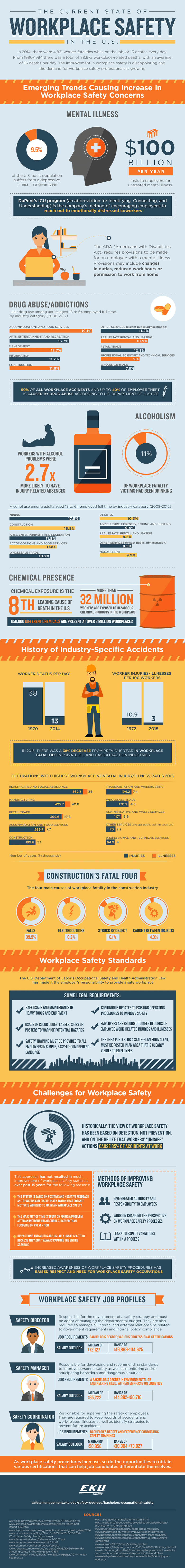 Infographic on the Current State of Workplace Safety in the U.S.