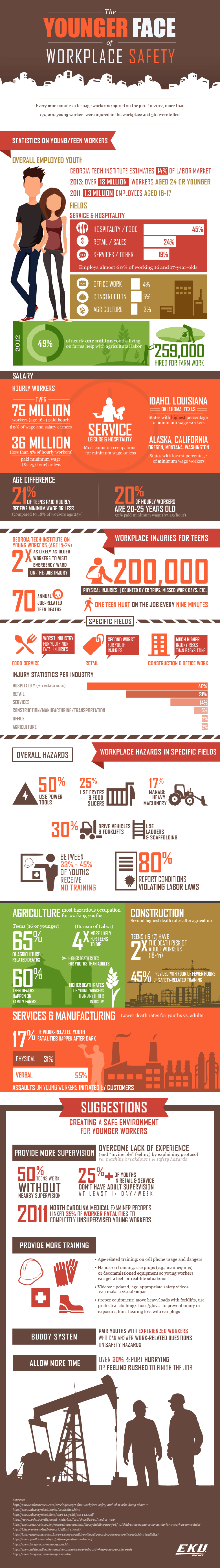 Infographic on The Younger Face of Workplace Safety