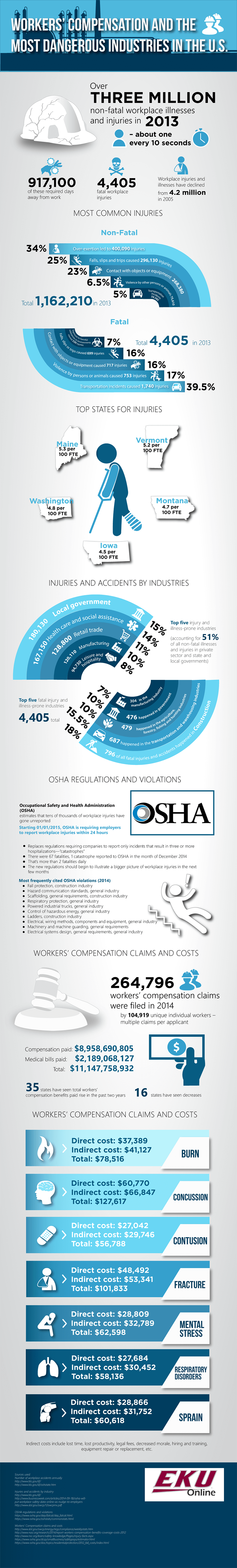 Infographic on Workers Compensation and the Most Dangerous Industries in the U.S.