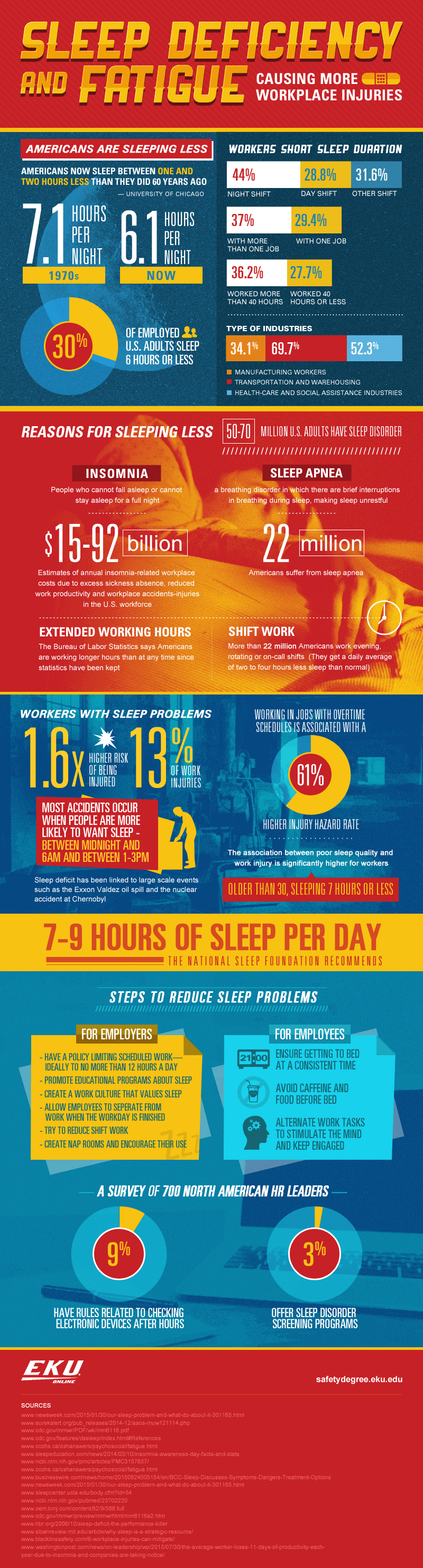 Infographic on Sleep Deficiency and Fatigue Causing More Workplace Injuries
