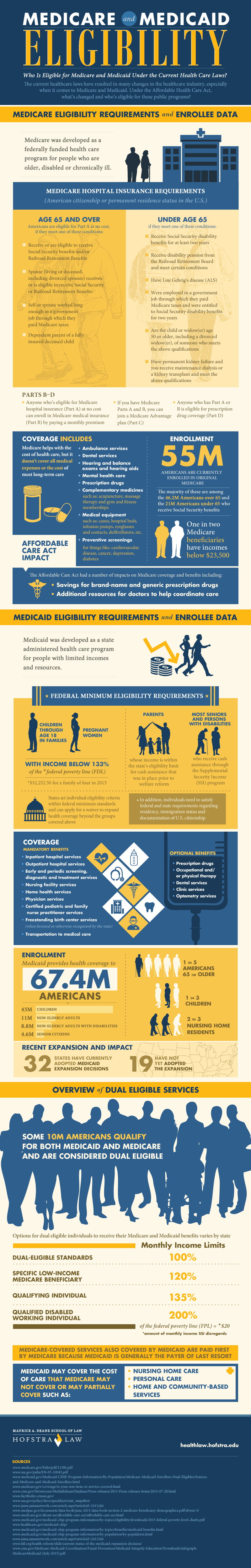 Infographic on Medicare and Medicaid Eligibility