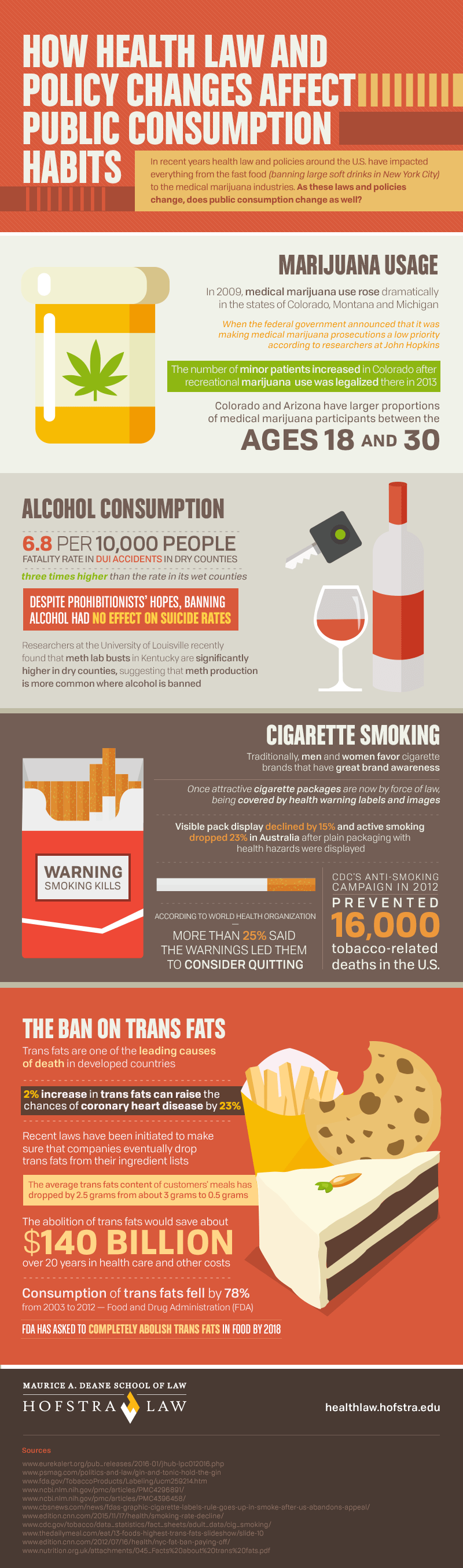 Infographic on How Health Law and Policy Changes Affect Public Consumption Habits