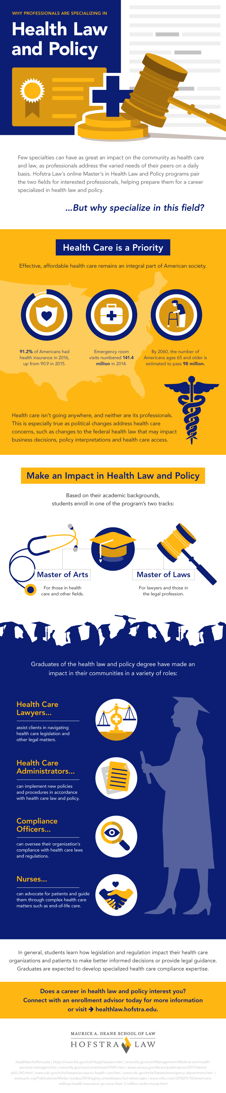 Infographic on why one should specialize in health law and policy at Hofstra Law