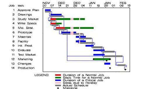 A Gantt chart.