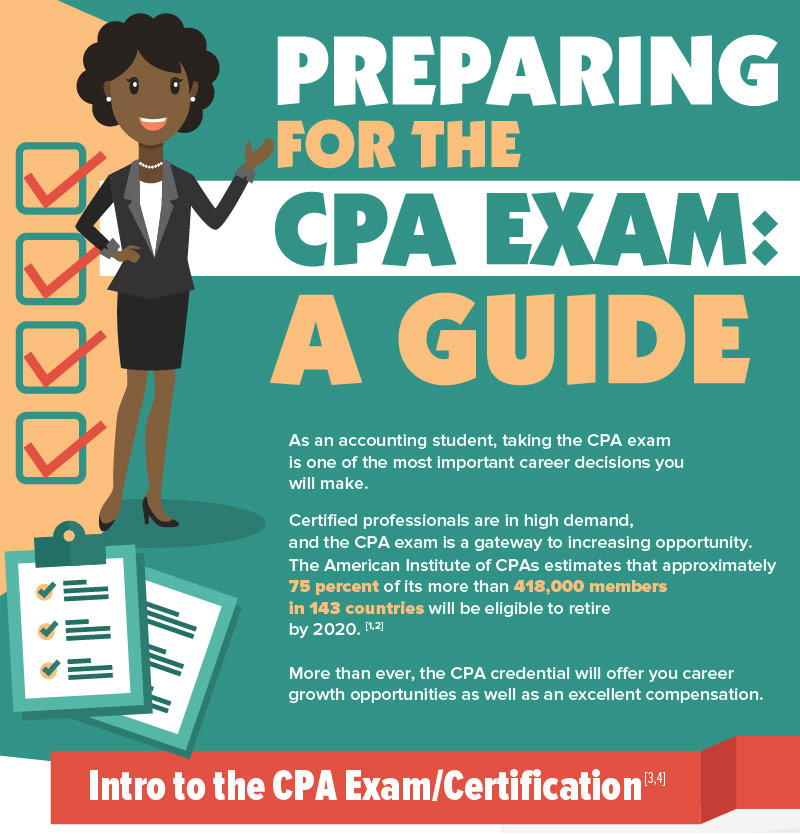 Preparing For The Cpa Exam New England College