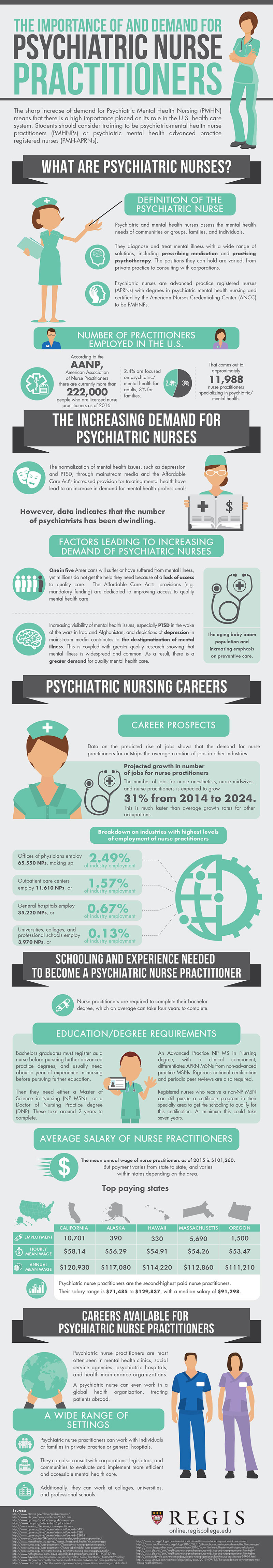 The High Importance And Demand Of Psychiatric Nurses Regis College