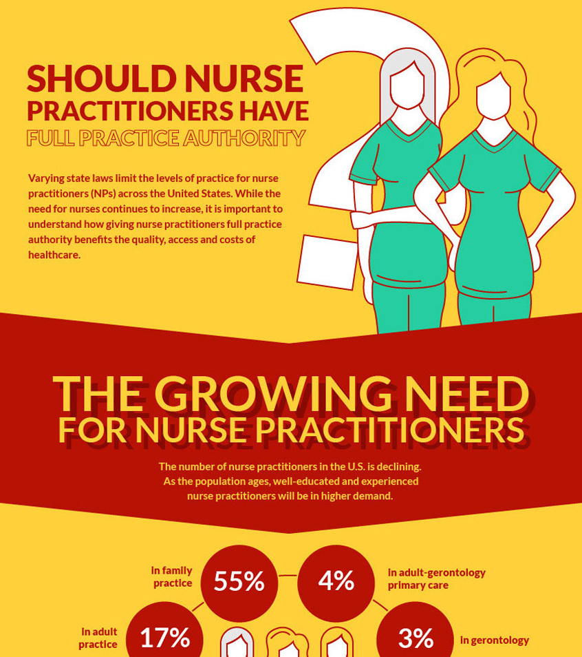 Nurse Practitioners And Full Practice Authority