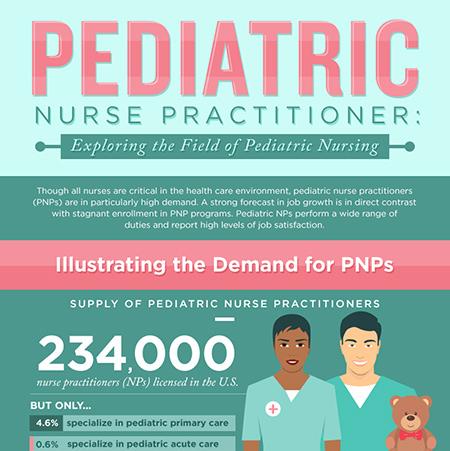 Pediatric Nurse Practitioner: Exploring the Field of