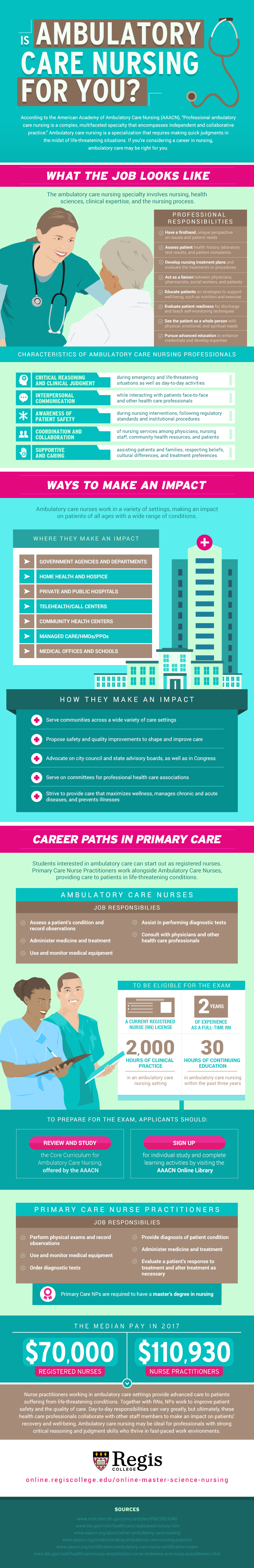 A look at the role of the ambulatory care nurse, including the steps RNs need to take to fill the position.