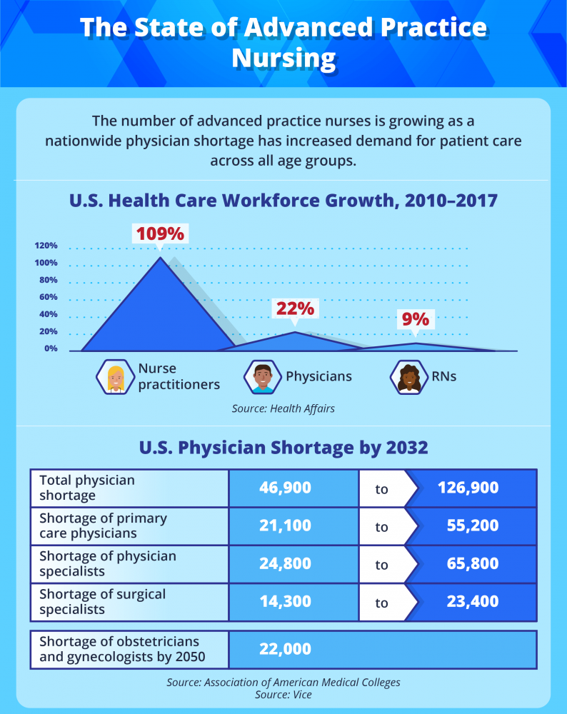U.S. health care workforce growth and physician shortage.
