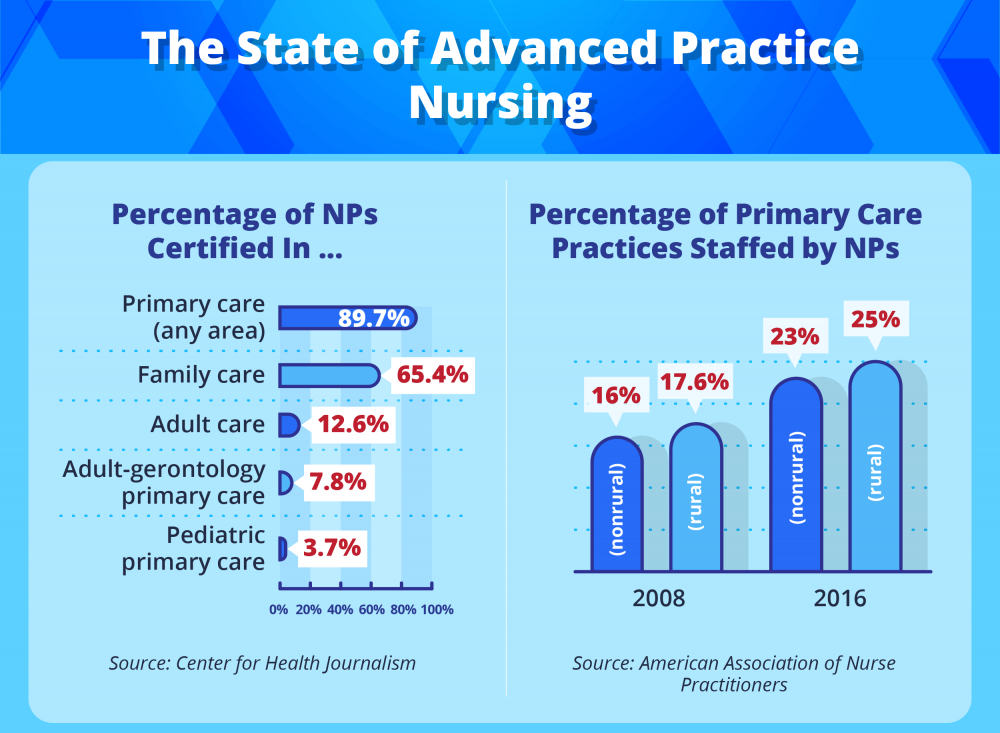 The state of advanced practice nursing specialty percentages.