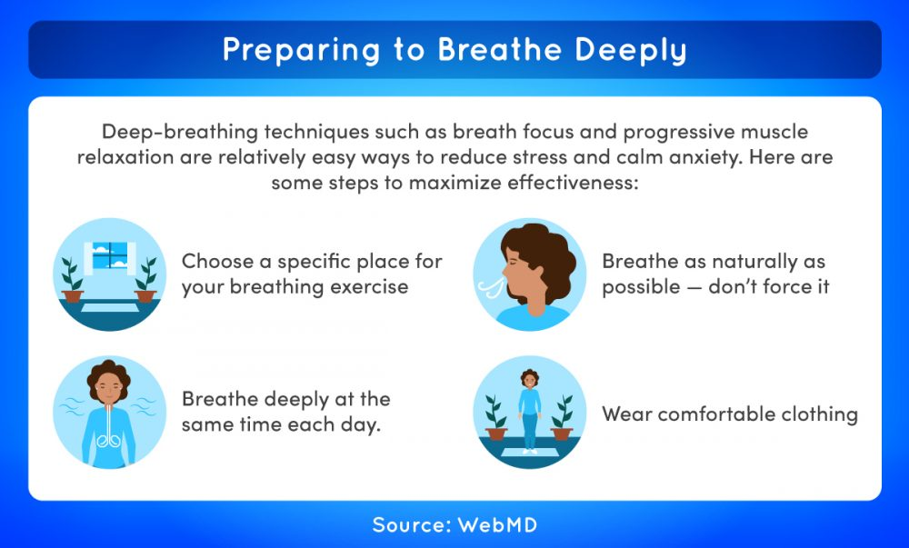 Preparing to breathe deeply involves choosing a specific place for your breathing exercise, breathing as naturally as possible, breathing deeply at the same time each day, and wearing comfortable clothing.