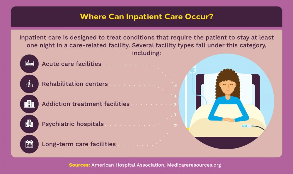 Five types of inpatient care facilities.