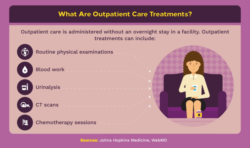 Five examples of outpatient treatments.