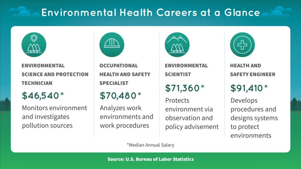 A look at four environmental health careers