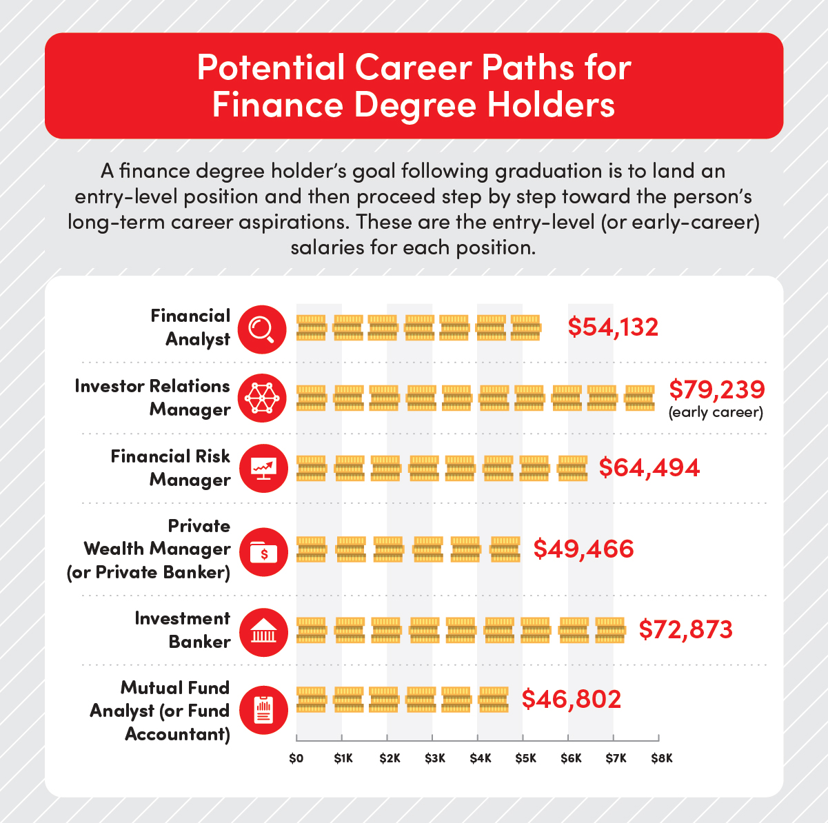 Potential career paths and salaries for finance degree holders