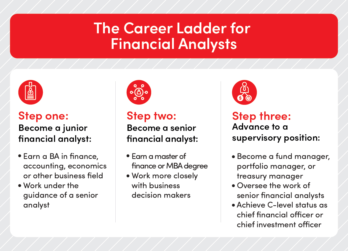 The career ladder for financial analysts