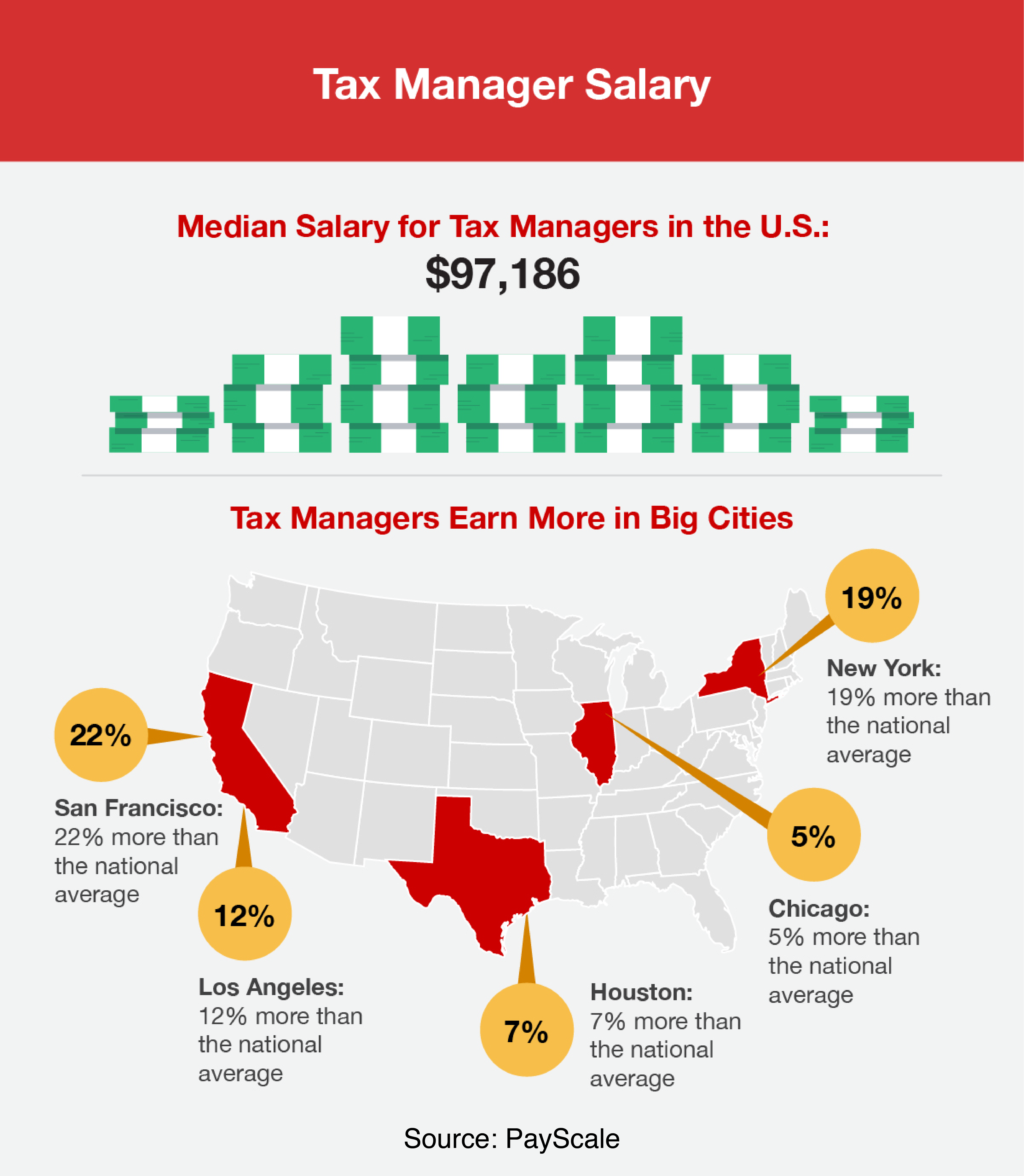Median salary for tax managers in the U.S.