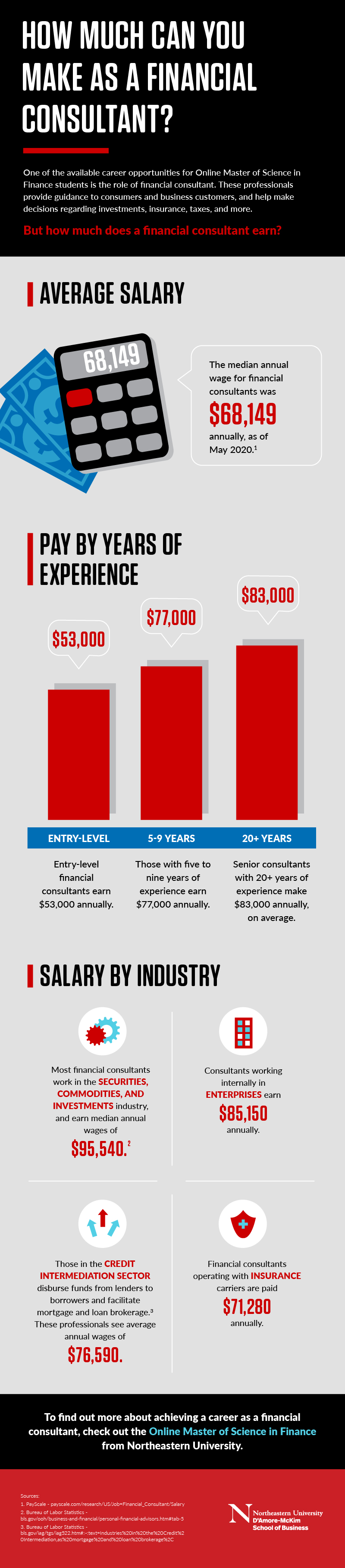 infographic on financial consultant salary