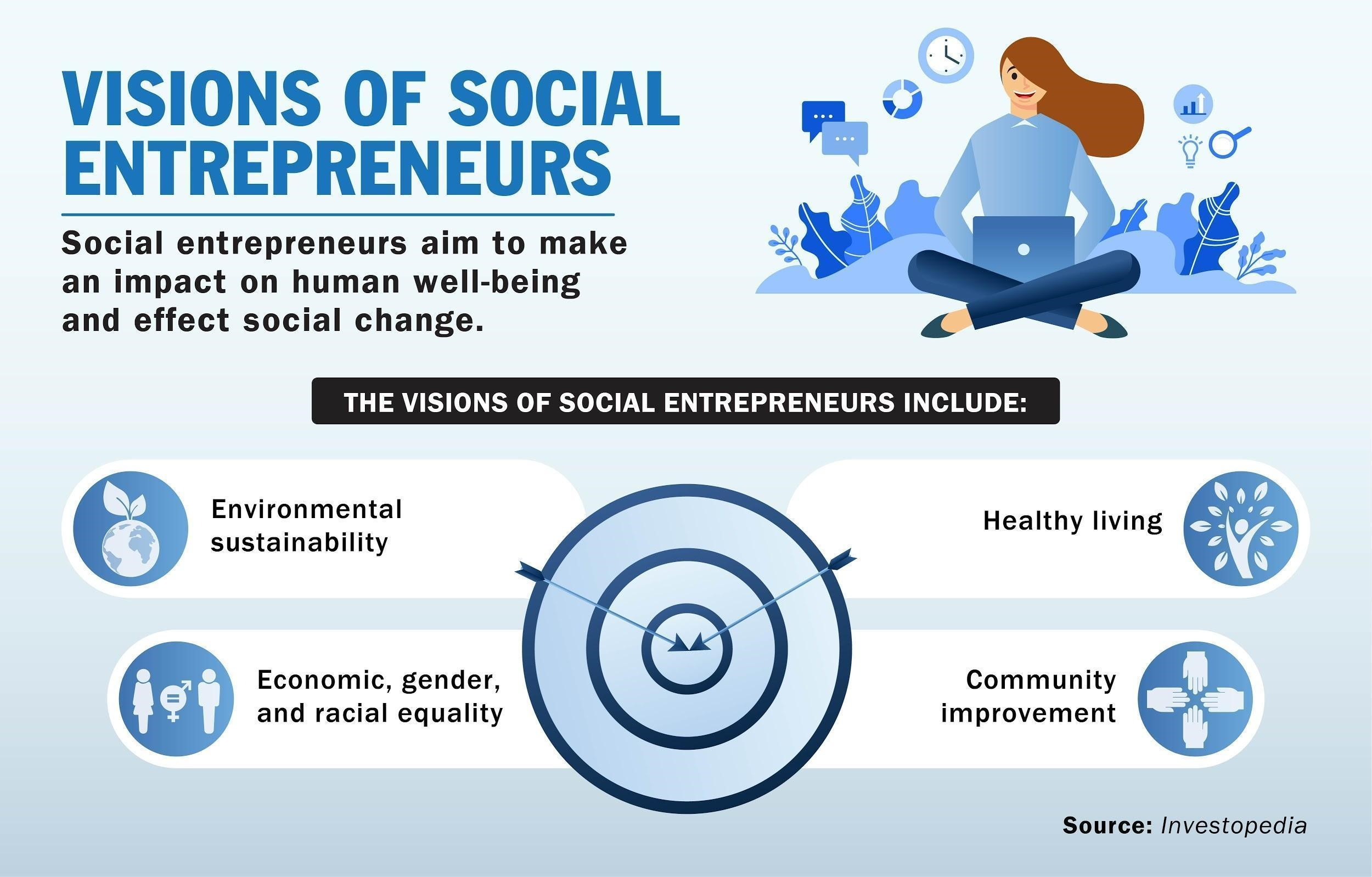 Social entrepreneurs strive to make an impact on human well-being and effect social change.