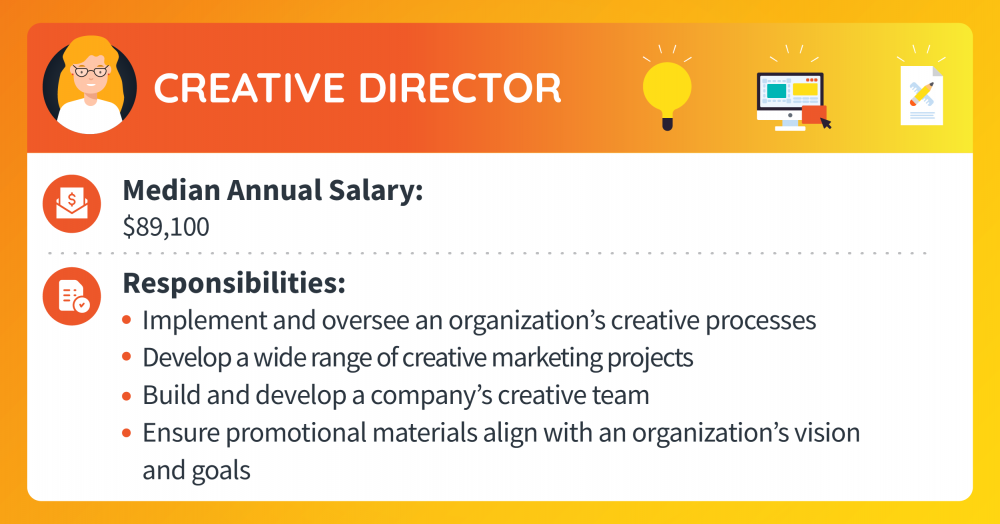 A creative director makes a median annual salary of $89,100. Responsibilities include implementing and overseeing an organization's creative processes, developing a wide range of marketing projects, building and developing a company's creative team, and ensuring promotional materials align with an organization's vision and goals.