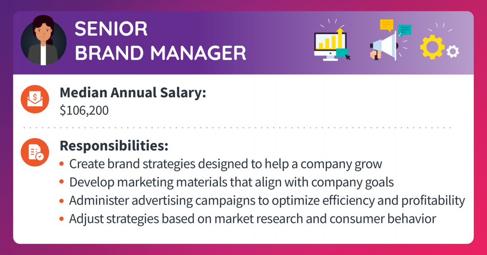 A senior brand manager makes a median annual salary of $106,200. Responsibilities include creating brand strategies designed to help a company grow, developing marketing materials that align with company goals, administering advertising campaigns to optimize efficiency and profitability, and adjusting strategies based on market research and consumer behavior.