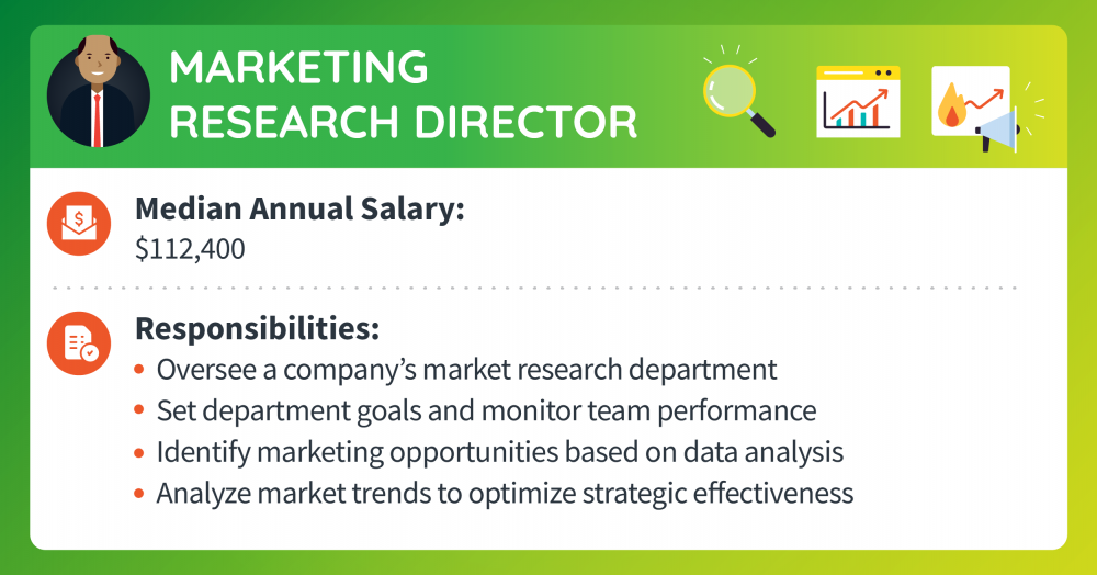 A marketing research director makes a median annual salary of $112,400. Responsibilities include overseeing a company's market research department, setting department goals and monitoring team performance, identifying marketing opportunities based on data analysis, and analyzing market trends to optimize strategic effectiveness.