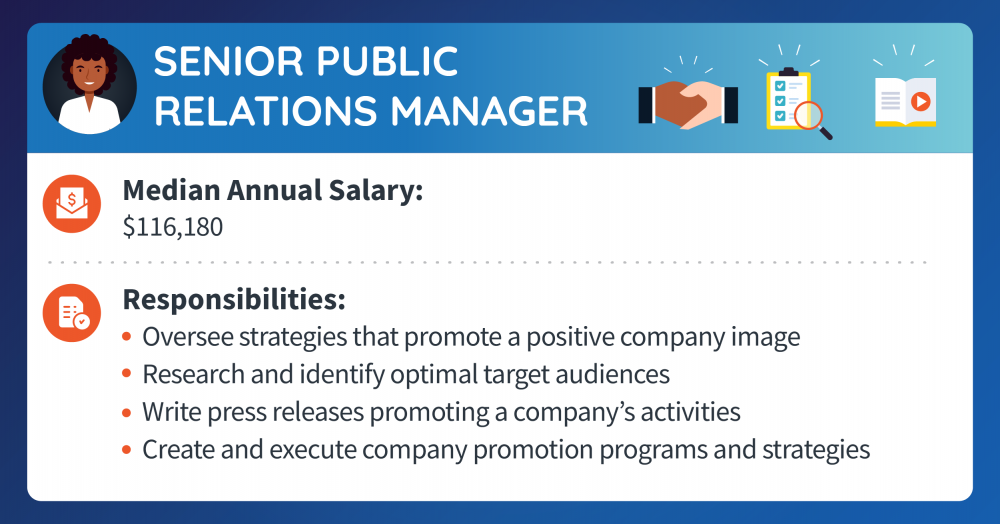 A senior public relations manager makes a median annual salary of $116,180. Responsibilities include overseeing strategies that promote a positive company image, researching and identifying optimal target audiences, writing press releases promoting a company's activities, and creating and executing company promotion programs and strategies.