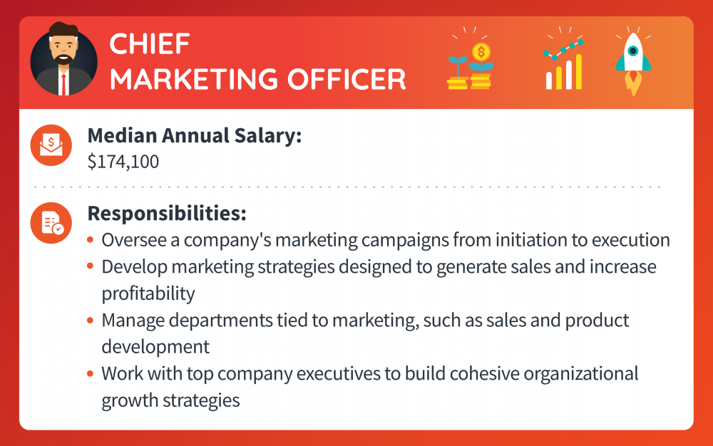 A chief marketing officer makes a median annual salary of $174,100. Responsibilities include overseeing a company's marketing campaigns from initiation to execution, developing marketing strategies designed to generate sales and increase profitability, managing departments tied to marketing, such as sales and product development, and working with top company executives to build cohesive organizational growth strategies.