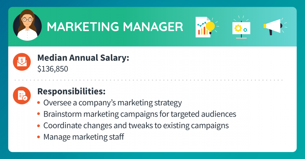A marketing manager makes a median annual salary of $136,850. Responsibilities include overseeing a company's marketing strategy, brainstorming marketing campaigns for targeted audiences, coordinating changes and tweaks to existing campaigns, and managing marketing staff.