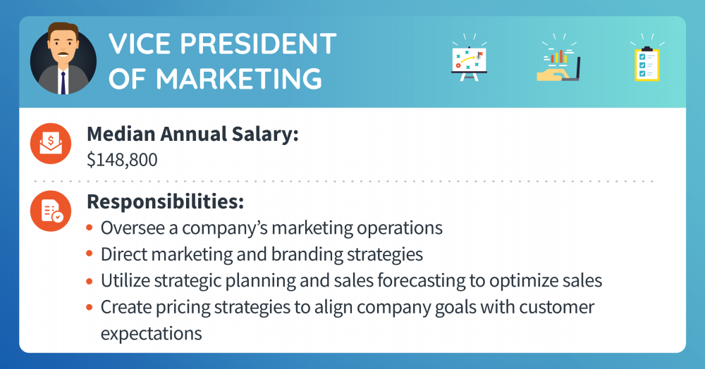 A vice president of marketing makes a median annual salary of 148,800. Responsibilities include overseeing a company's marketing operations, directing marketing and branding strategies, utilizing strategic planning and sales forecasting to optimize sales, and creating pricing strategies to align company goals with customer expectations.