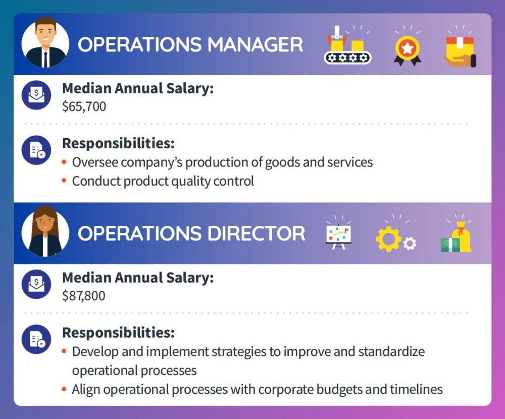 An operations manager makes a median annual salary of $65,700. Responsibilities include overseeing a company's production of goods and services and conducting product quality control. An operations director makes a median annual salary of $87,800. Responsibilities include developing and implementing strategies to improve and standardize operational processes and aligning operational processes with corporate budgets and timelines.