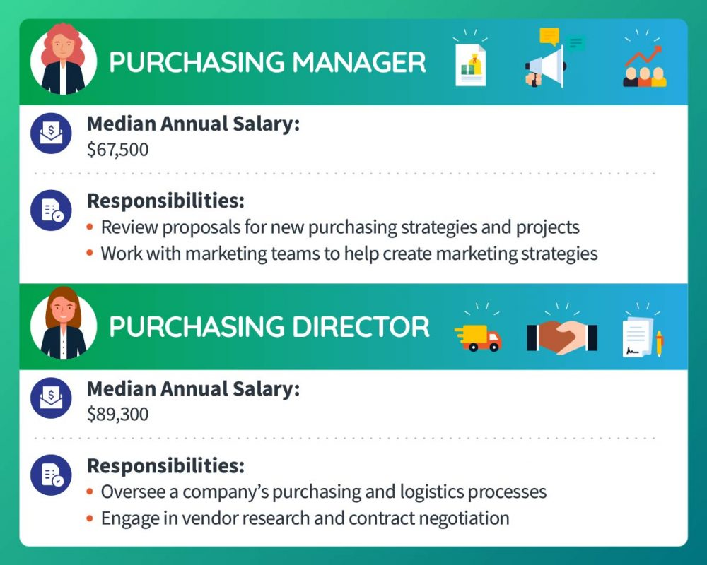 A purchasing manager makes a median annual salary of $67,500. Responsibilities include reviewing proposals for new purchasing strategies and projects and working with marketing teams to help create marketing strategies. A purchasing director makes a median annual salary of $89,300. Responsibilities include overseeing a company's purchasing and logistics processes and engaging in vendor research and contract negotiation.