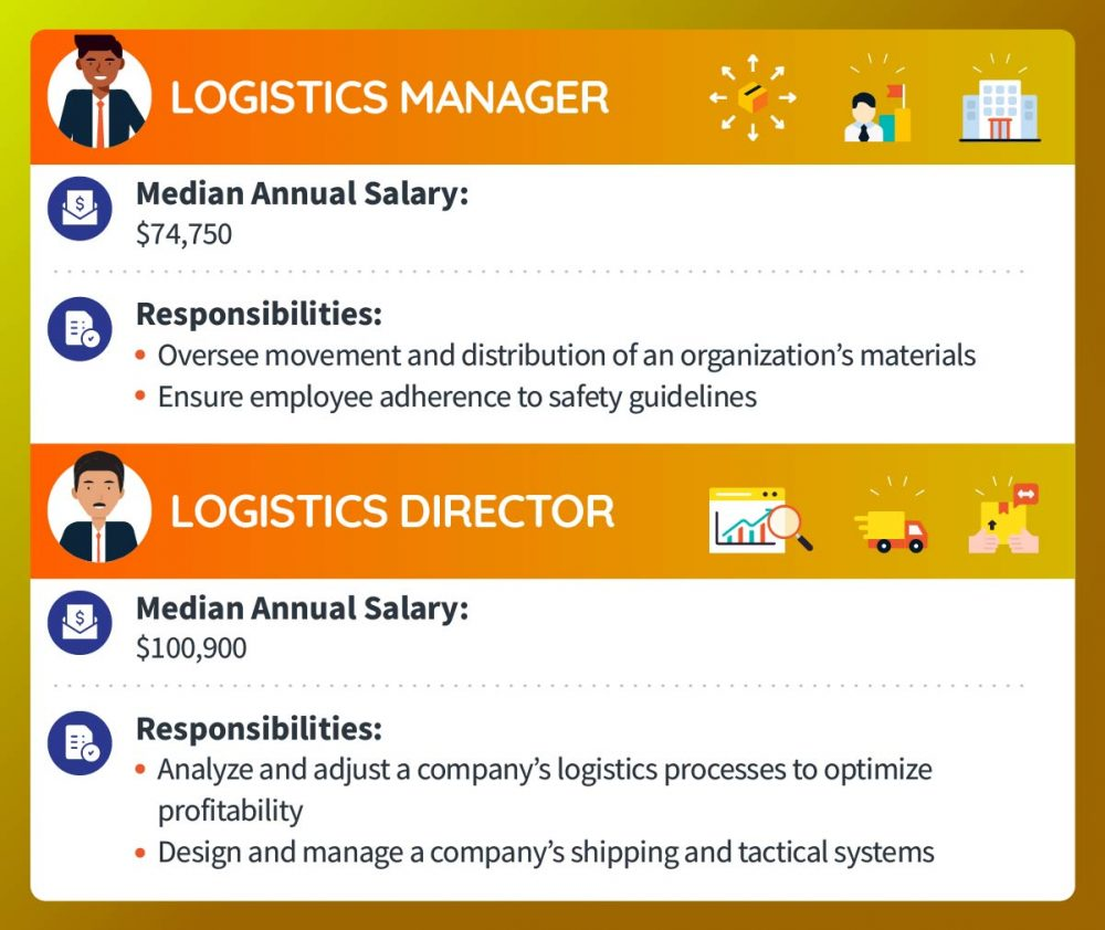 A logistics manager makes a median annual salary of $74,750. Responsibilities include overseeing movement and distribution of an organization's materials and ensuring employee adherence to safety guidelines. A logistics director makes a median annual salary of $100,900. Responsibilities include analyzing and adjusting a company's logistics processes to optimize profitability and designing and managing a company's shipping and tactical systems.