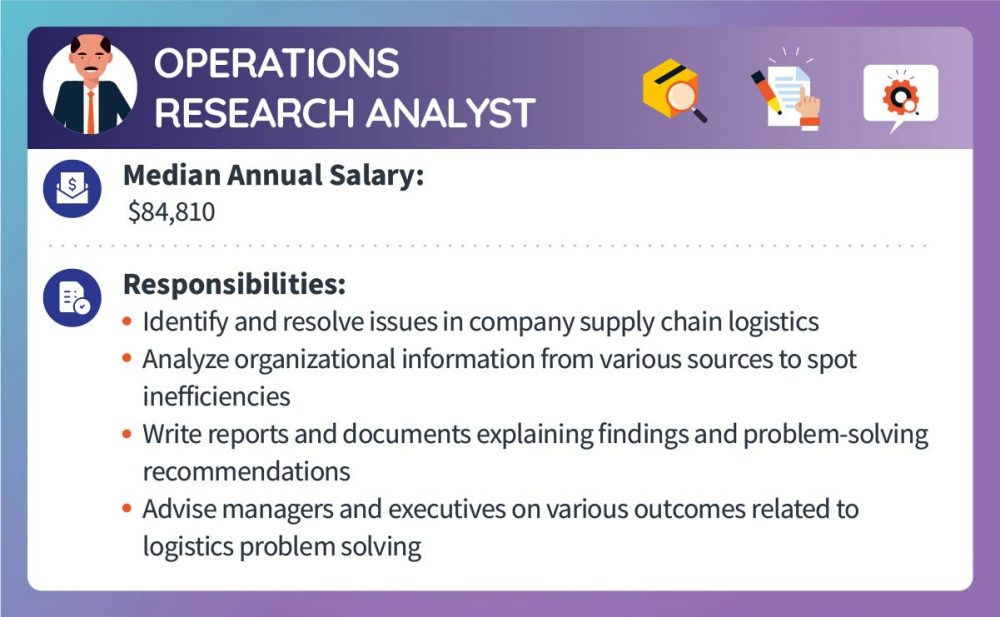 An operations research analyst makes a median annual salary of $84,810. Responsibilities include identifying and resolving issues in company supply chain logistics, analyzing organizational information from various sources to spot inefficiencies, writing reports and documents explaining findings and problem-solving recommendations, and advising managers and executives on various outcomes related to logistics problem solving.