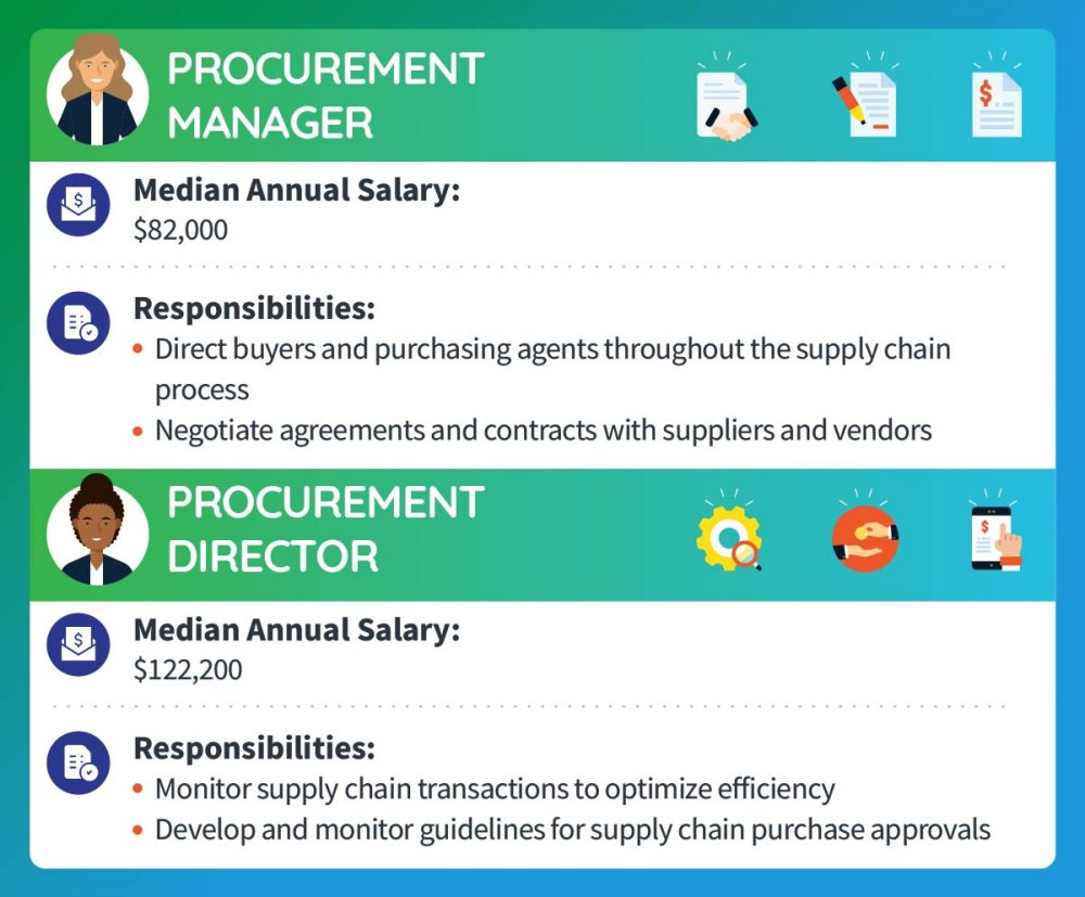 A procurement manager makes a median annual salary of $82,000. Responsibilities include directing buyers and purchasing agents throughout the supply chain process and negotiating agreements and contracts with suppliers and vendors. A procurement director makes a median annual salary of $122,200. Responsibilities include monitoring supply chain transactions to optimize efficiency and developing and monitoring guidelines for supply chain purchase approvals.